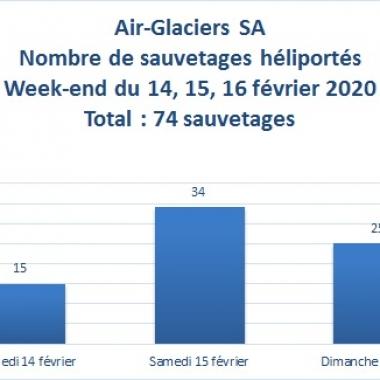 Statistiques : 74 sauvetages le week-end dernier