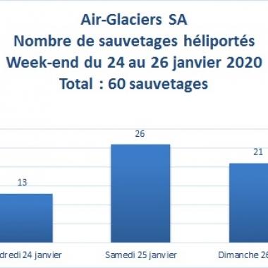 60 sauvetages durant le week-end du 24 au 26 janvier 2020