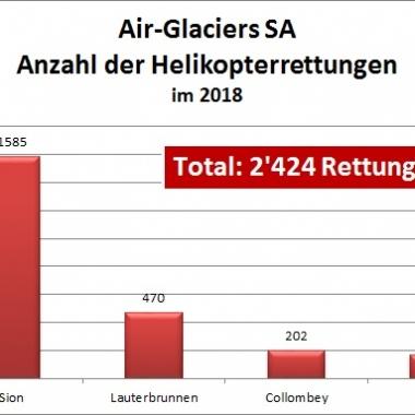 Jährliche Statistik der Helikopterrettungen