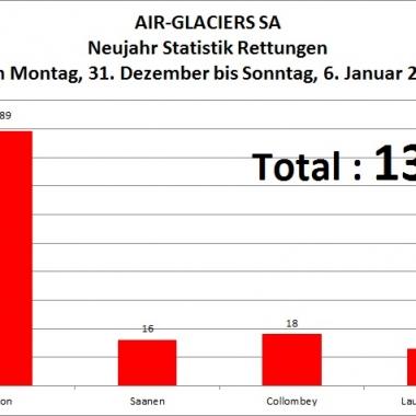 Neujahr Statistik Rettungen