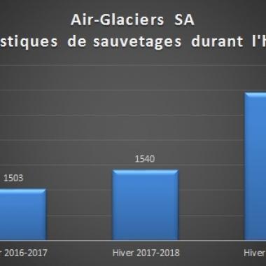 Statistiques de sauvetages durant l'hiver